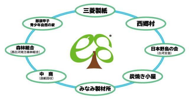 「白河甲子の森」は多くの人に支えられています。(出典:エコシステムアカデミー:http://ecosystemacademy.jp/about/index.html)